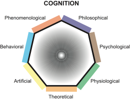 fig_Cognition
